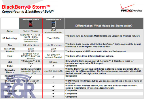 Blackberry Storm vs Bold