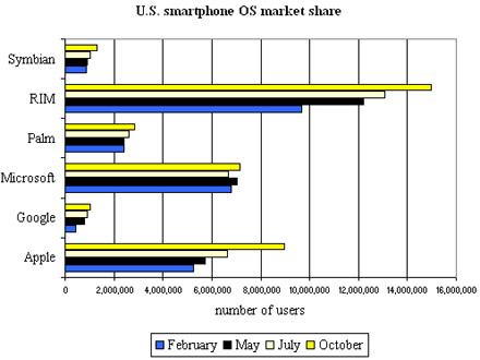 Comscore October 09 Chart