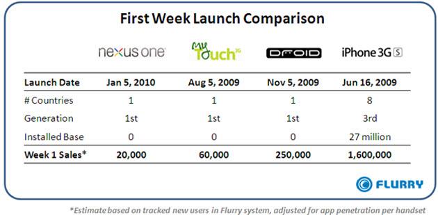 Nexus-One-Flurry-Chart-Week1
