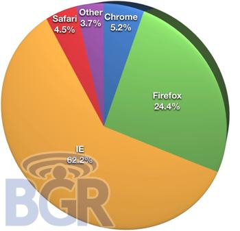 Browser Share Jan 10