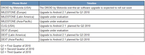 motorola-droid-update-schedule