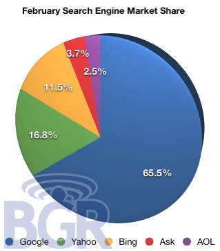 Feb Seach Engine Market Share