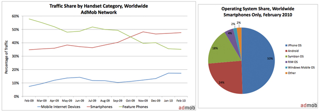 smartphone-traffic-growth