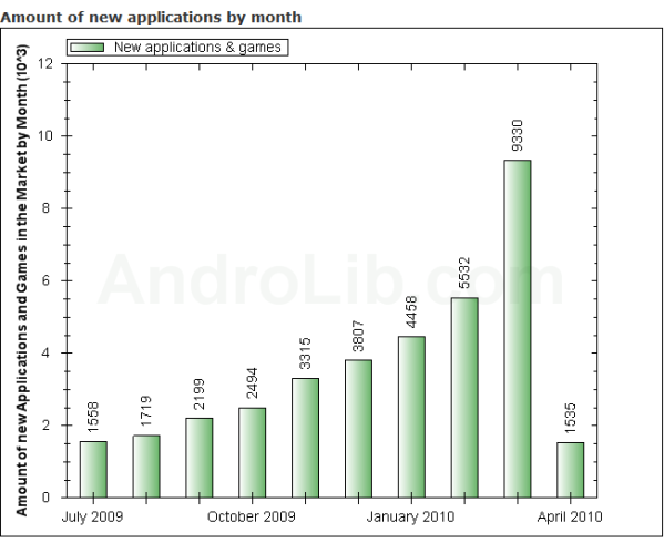 may-2010-android-growth
