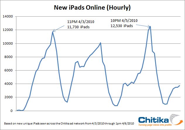 New iPads Online Hourly