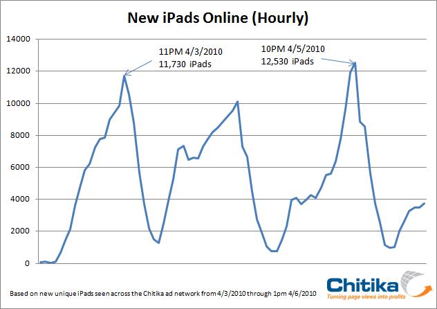New iPads Online Hourly