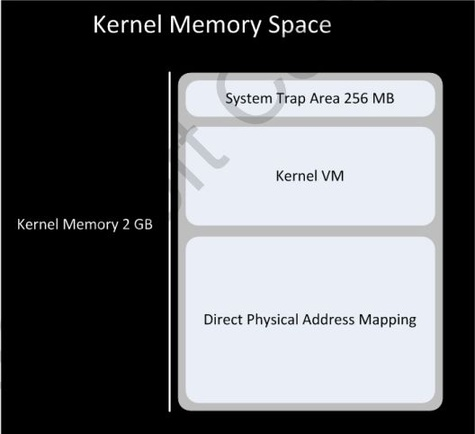 windows-phone-7-kernel memory