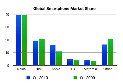 android-q1-2010
