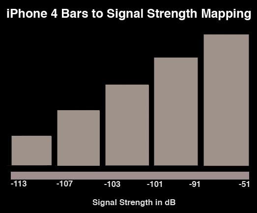 bars-signal-iphone4