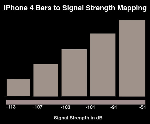 bars-signal-iphone4