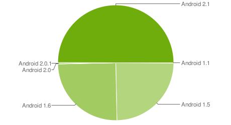 Andoird Chart June 17, 2010