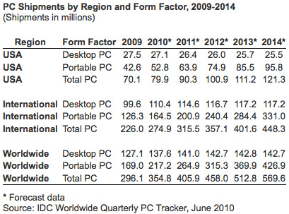 icd-pc-shipments-2010
