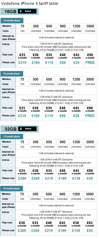 iphone4-vodafone-16GB-32GB