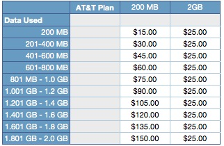New AT&T Data Plan