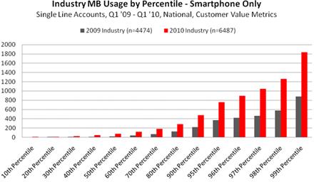 smartphone-data-consumption-chart