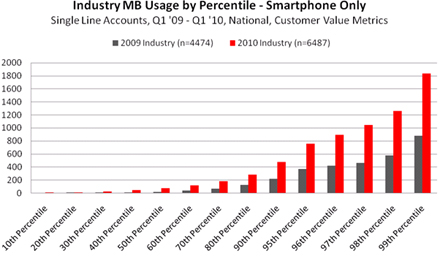 smartphone-data-consumption-chart