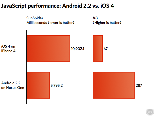 Android 22 iOS 4 Javascript Benchmarks