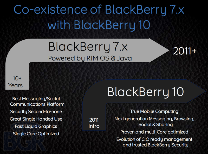 blackberry-roadmap-2012-bgr-3