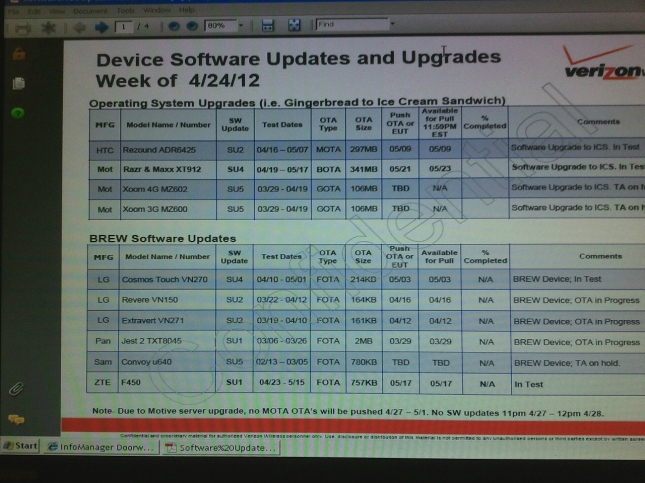 Verizon Android update schedule leaked