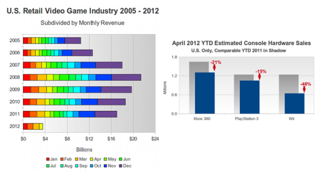 Video Game Sales Slide In 2012