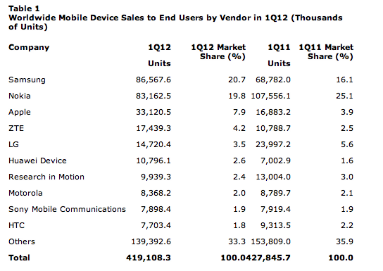 Mobile Phone Sales
