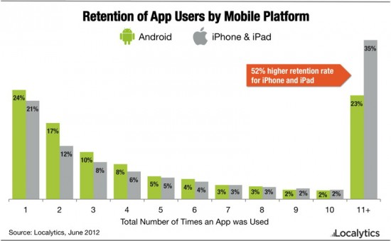 iOS Android App Loyalty Study