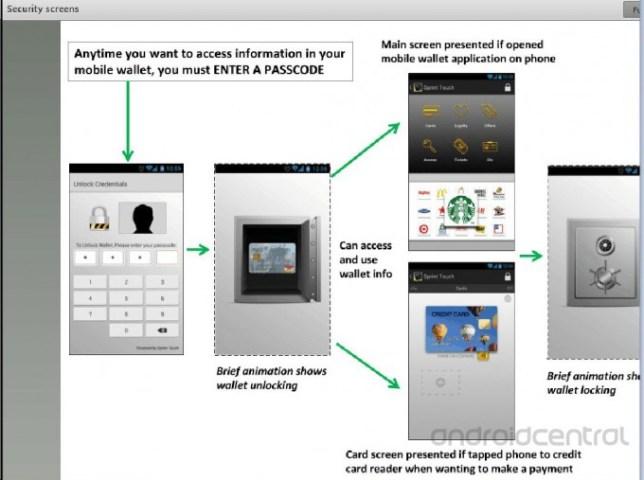 Sprint Touch Google Wallet Alternative