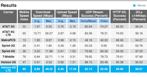 Verizon's 4G LTE Network Outperforms AT&T