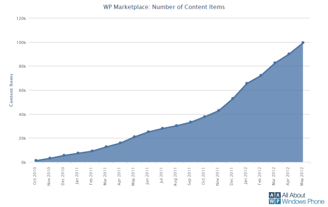 Windows Phone Marketplace 100,000 Apps