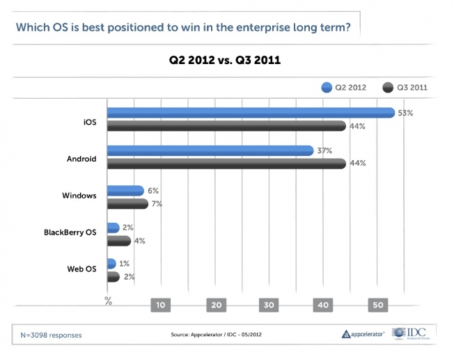 iOS Android Enterprise Survey