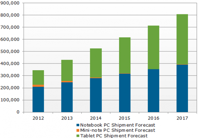 Tablet Shipments Estimate