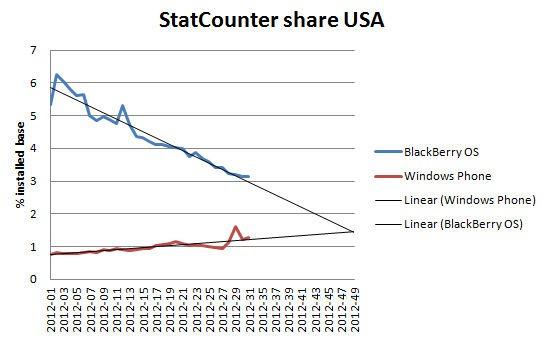 BlackBerry 2012 Market Share
