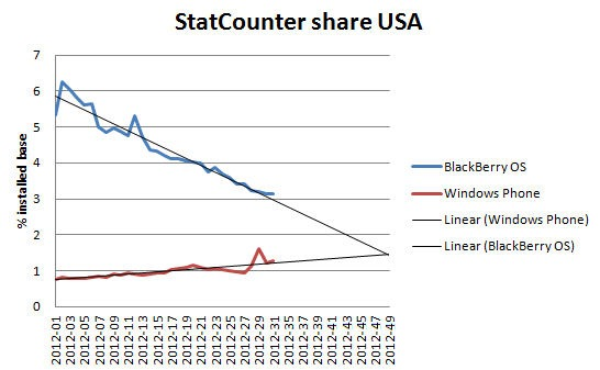 BlackBerry 2012 Market Share