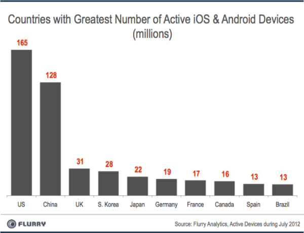 iOS Android Adoption Rates Q2 2012