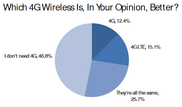 4G LTE U.S.