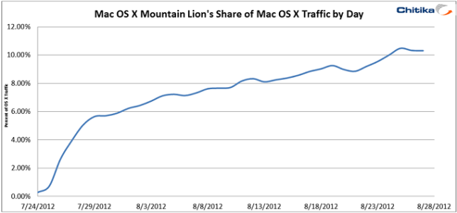Mountain Lion Adoption Rate