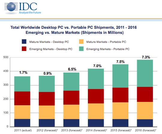 PC Shipments 2012