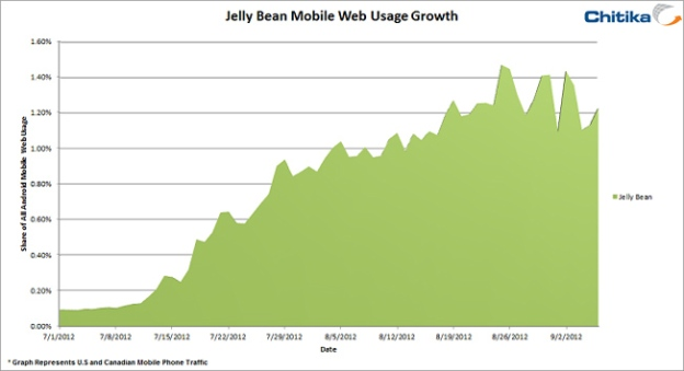 Android 4.1 Jellybean Growth