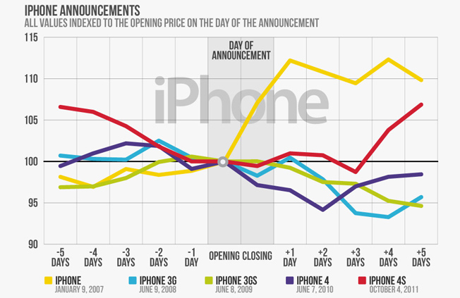 iPhone 5 Apple Stock Price