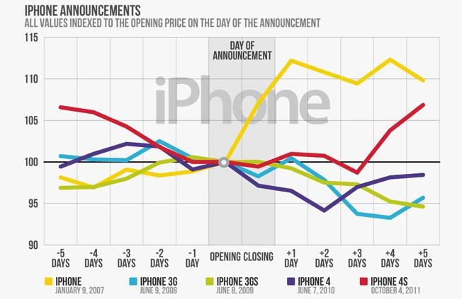 iPhone 5 Apple Stock Price