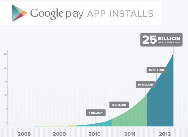 Google Play Milestone