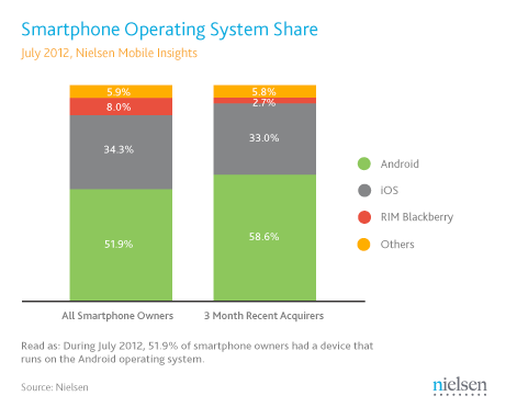 Smartphone Ownership July 2012