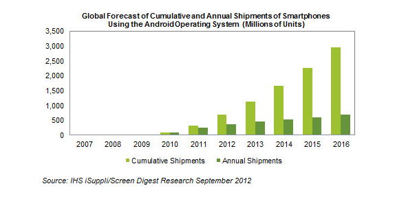 Android Cumulative Shipments