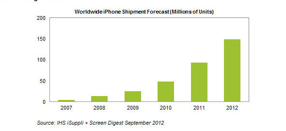 Apple iPhone 5 Shipments
