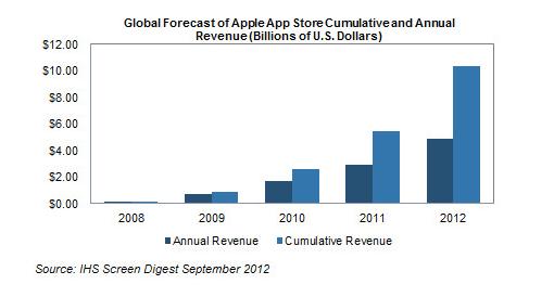App Store Revenue 2012