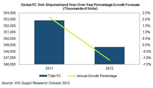 Worldwide PC Shipments 2012