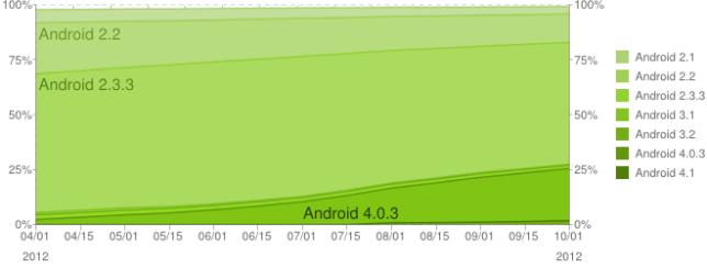 Android Adoption