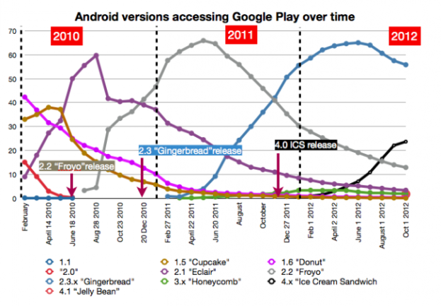 Android Analysis Fragmentation