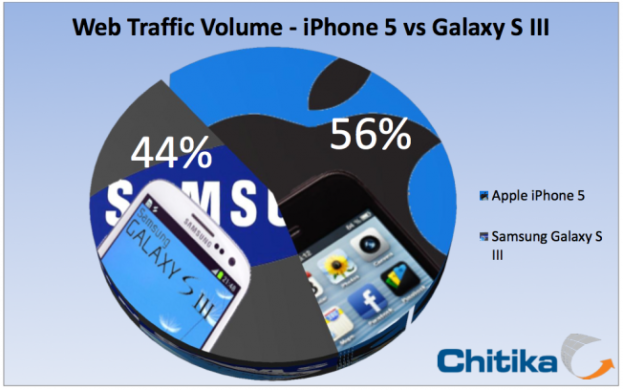 iPhone 5 Data Traffic