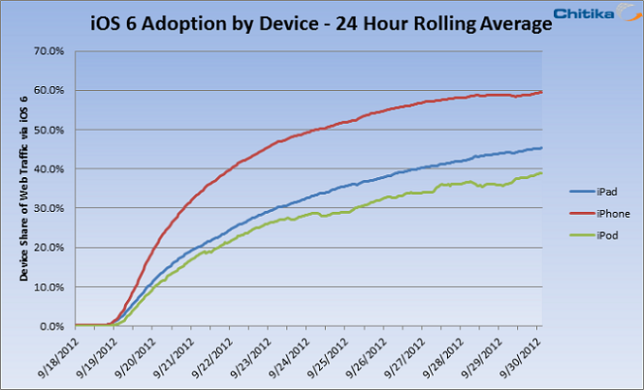 iOS 6 Adoption Rate